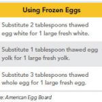 frozen eggs, keeping eggs, storing eggs, how to keep eggs, dealing with extra eggs